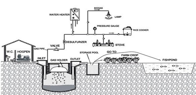 800x0-biogas_china